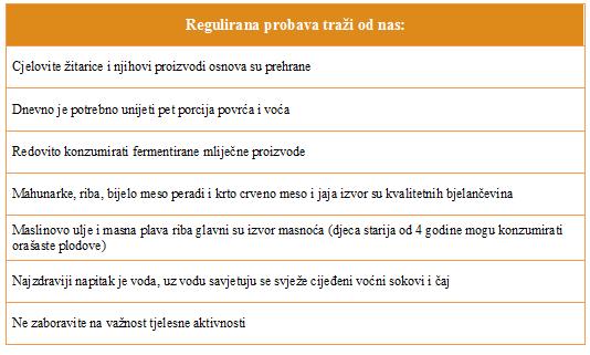 Regulirajte probavu pozitivnim prehrambenim navikama - Kivilaks
