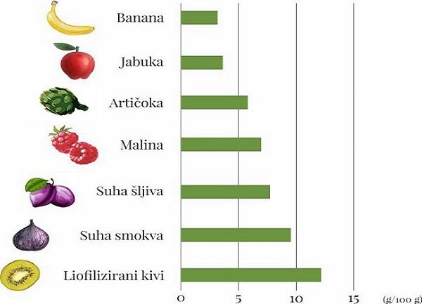 Udio biljnih vlakana u voću i povrću - Kivilaks